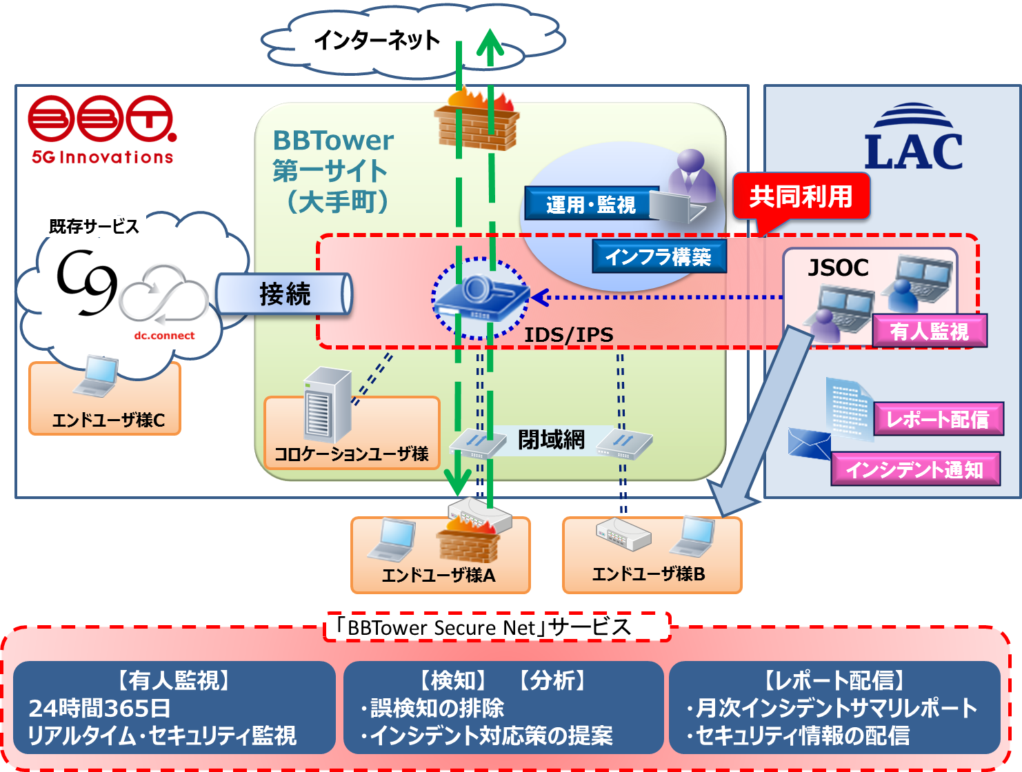 bbtower_secure_net_service.png