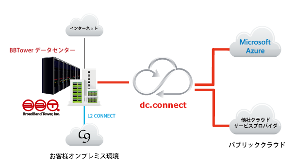 dcconnect_azure.png