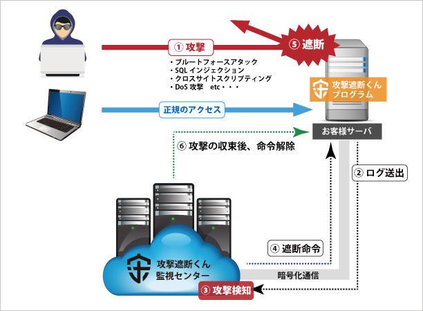 攻撃遮断くん | 製品・サービス | 株式会社ブロードバンドタワー